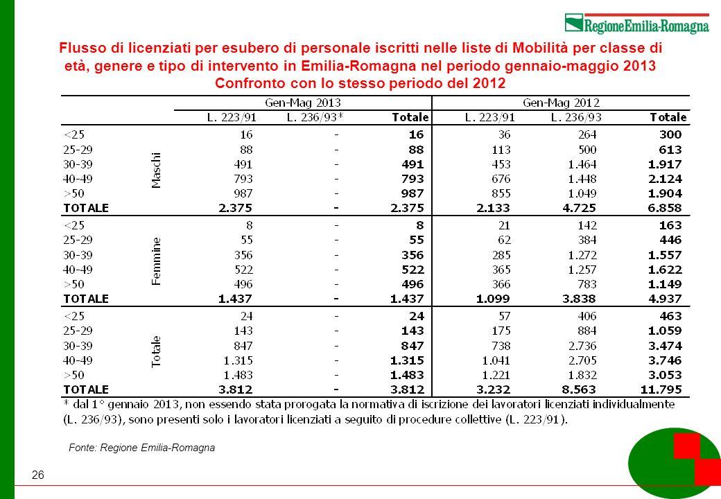 26 Flusso di licenziati per esubero di personale iscritti nelle liste di Mobilità per classe di età, genere e tipo di intervento in Emilia-Romagna nel periodo gennaio-maggio 2013 Confronto con lo stesso periodo del 2012 Fonte: Regione Emilia-Romagna