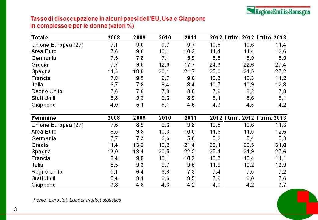3 Tasso di disoccupazione in alcuni paesi dellEU, Usa e Giappone in complesso e per le donne (valori %) Fonte: Eurostat, Labour market statistics