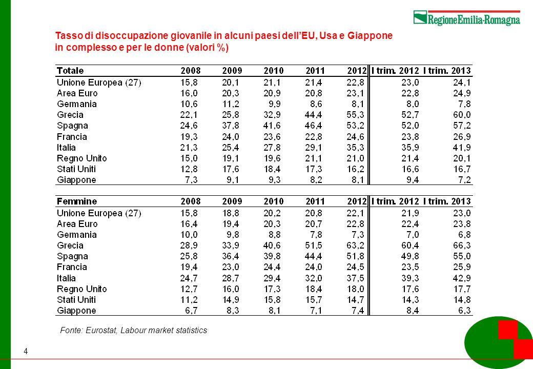4 Tasso di disoccupazione giovanile in alcuni paesi dellEU, Usa e Giappone in complesso e per le donne (valori %) Fonte: Eurostat, Labour market statistics