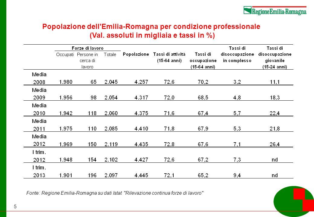5 Popolazione dell Emilia-Romagna per condizione professionale (Val.