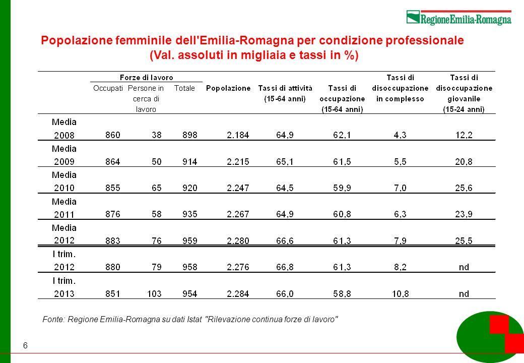 6 Popolazione femminile dell Emilia-Romagna per condizione professionale (Val.