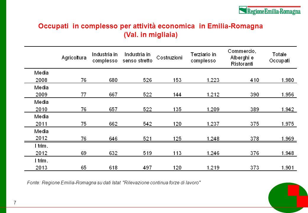 7 Occupati in complesso per attività economica in Emilia-Romagna (Val.