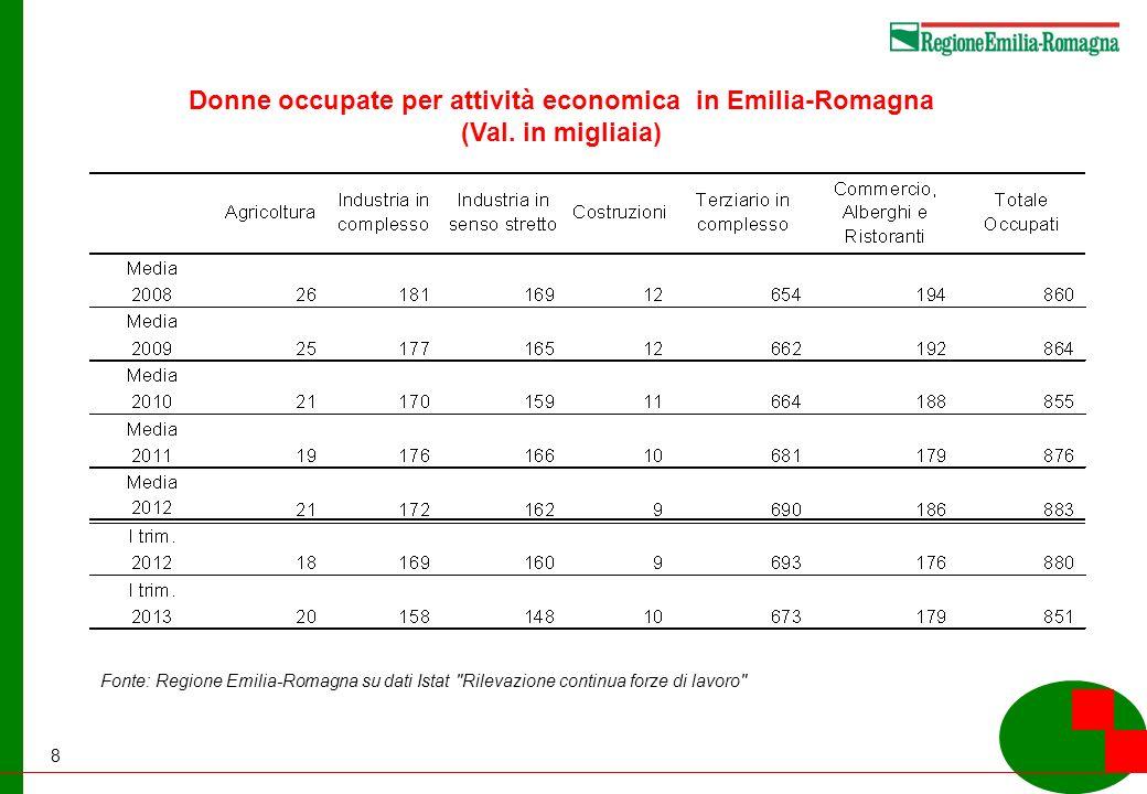 8 Donne occupate per attività economica in Emilia-Romagna (Val.