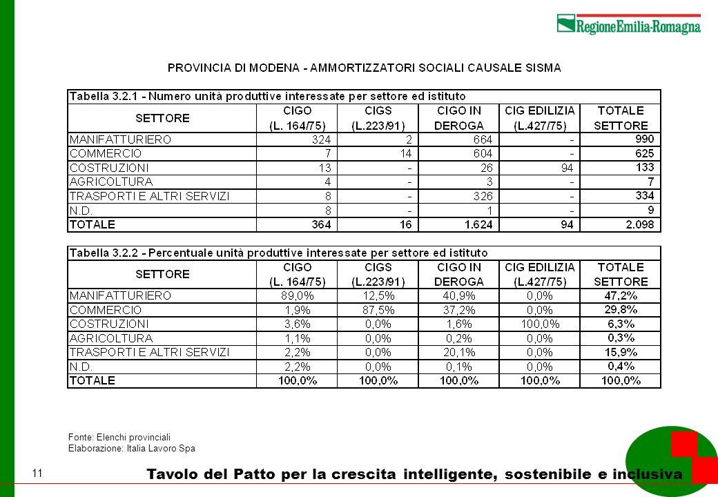 11 Tavolo del Patto per la crescita intelligente, sostenibile e inclusiva Fonte: Elenchi provinciali Elaborazione: Italia Lavoro Spa