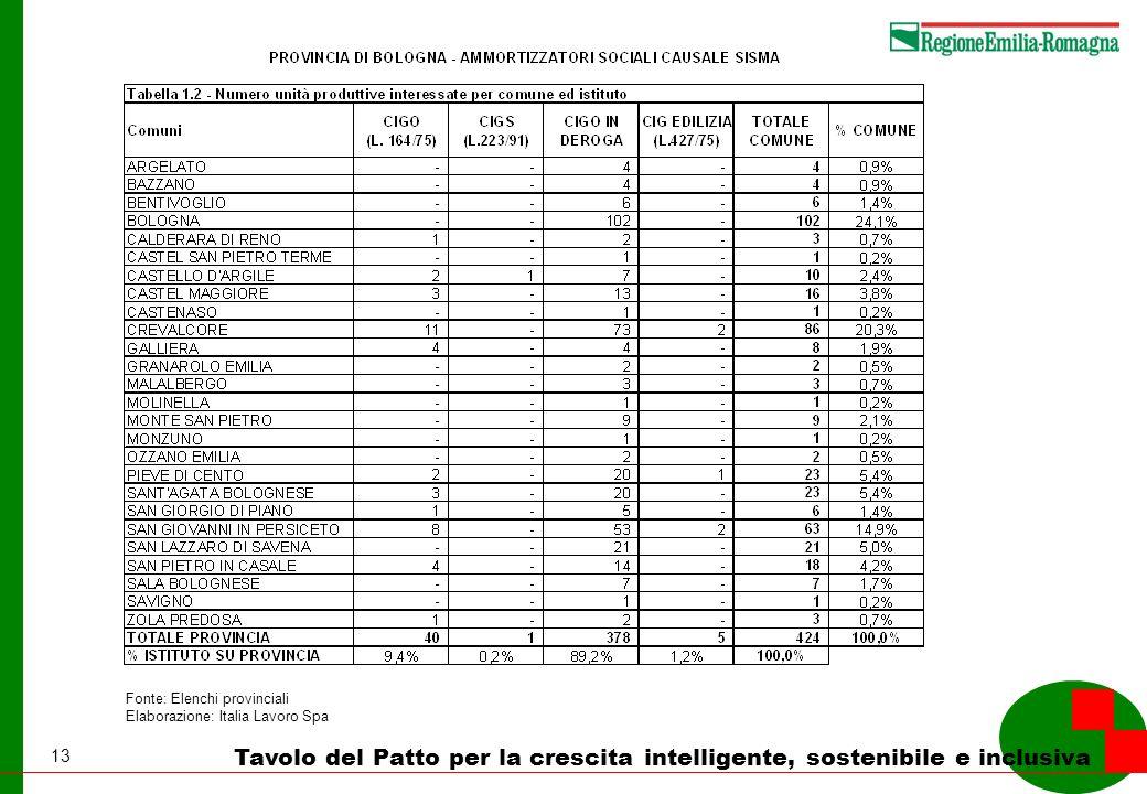 13 Tavolo del Patto per la crescita intelligente, sostenibile e inclusiva Fonte: Elenchi provinciali Elaborazione: Italia Lavoro Spa
