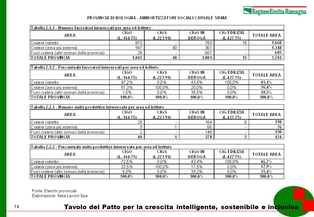 14 Tavolo del Patto per la crescita intelligente, sostenibile e inclusiva Fonte: Elenchi provinciali Elaborazione: Italia Lavoro Spa