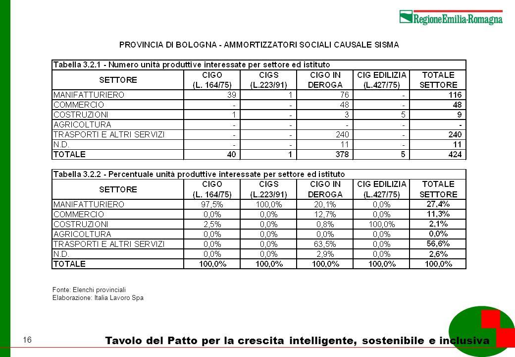 16 Tavolo del Patto per la crescita intelligente, sostenibile e inclusiva Fonte: Elenchi provinciali Elaborazione: Italia Lavoro Spa