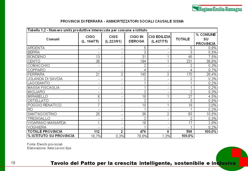 18 Tavolo del Patto per la crescita intelligente, sostenibile e inclusiva Fonte: Elenchi provinciali Elaborazione: Italia Lavoro Spa