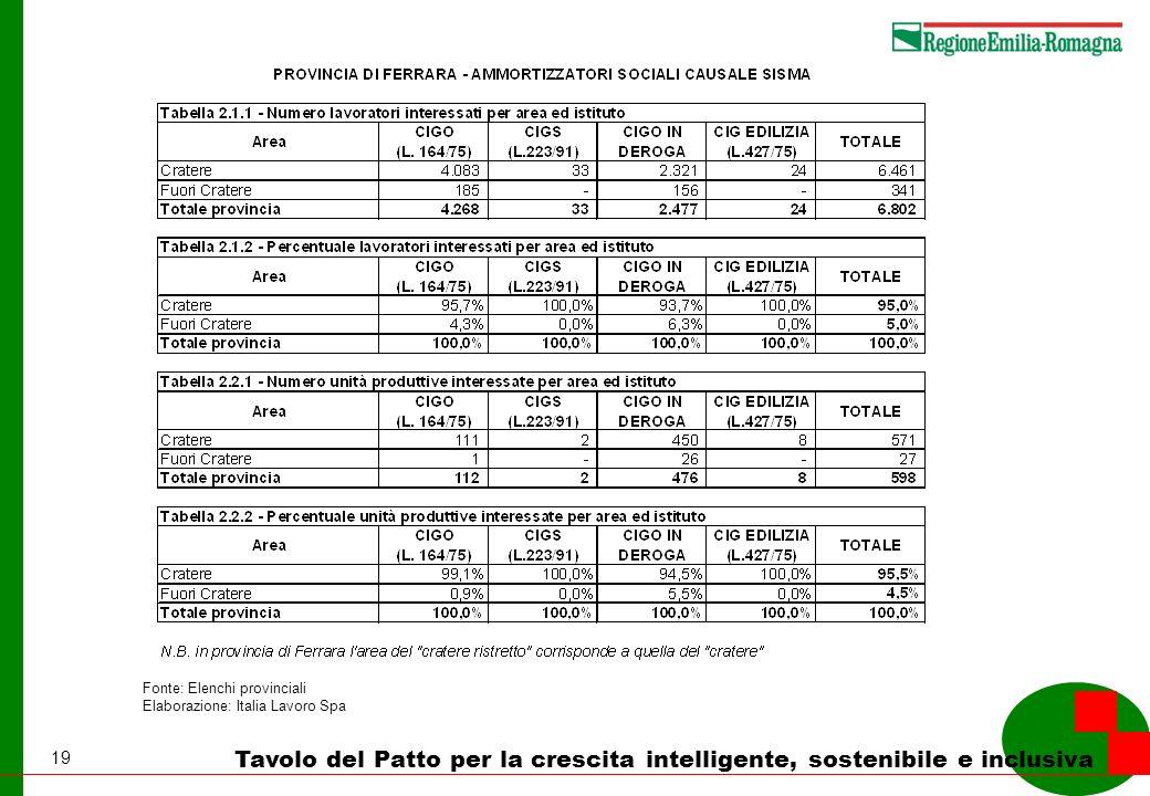 19 Tavolo del Patto per la crescita intelligente, sostenibile e inclusiva Fonte: Elenchi provinciali Elaborazione: Italia Lavoro Spa