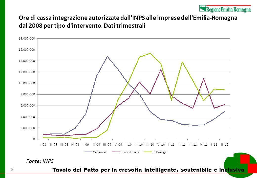2 Tavolo del Patto per la crescita intelligente, sostenibile e inclusiva Ore di cassa integrazione autorizzate dall INPS alle imprese dell Emilia-Romagna dal 2008 per tipo d intervento.