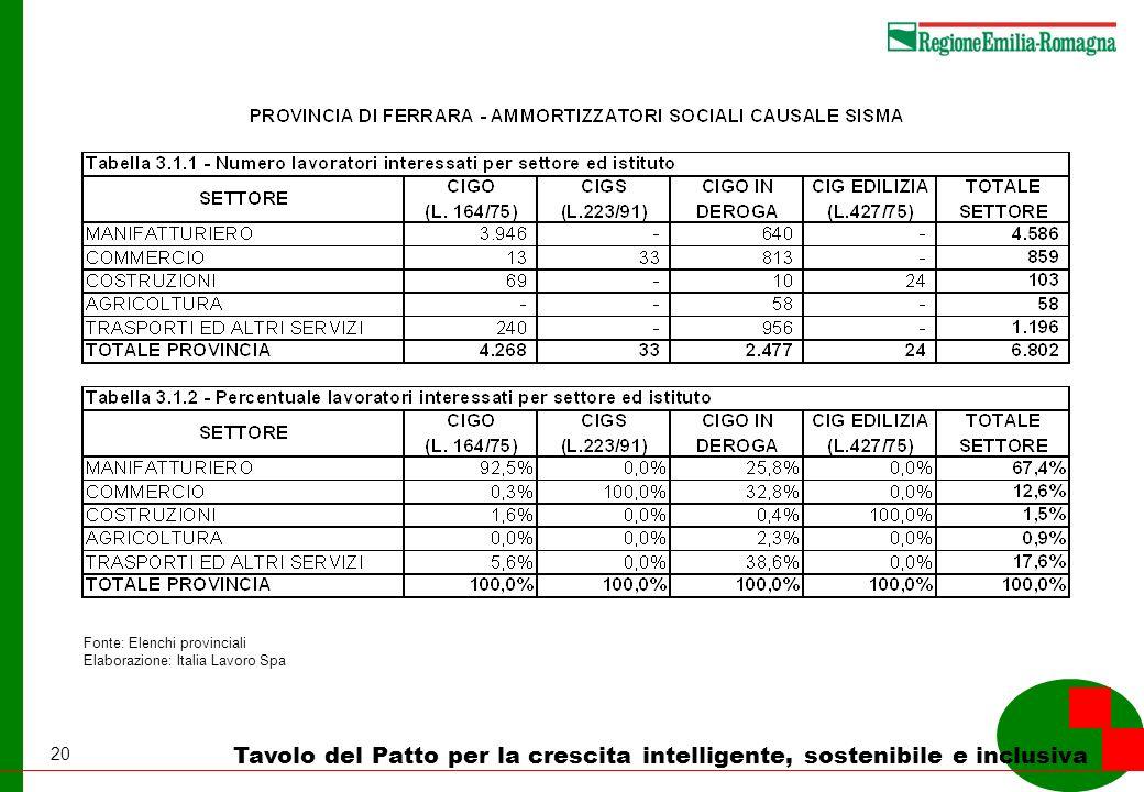 20 Tavolo del Patto per la crescita intelligente, sostenibile e inclusiva Fonte: Elenchi provinciali Elaborazione: Italia Lavoro Spa