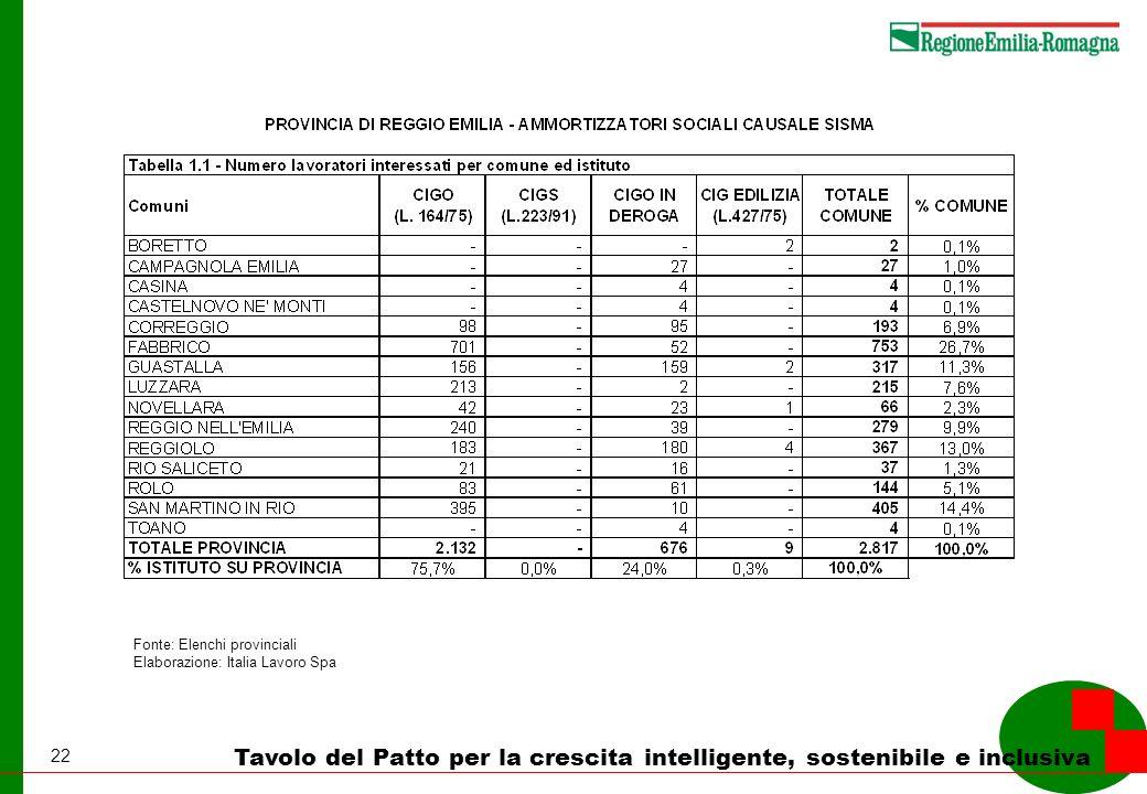 22 Tavolo del Patto per la crescita intelligente, sostenibile e inclusiva Fonte: Elenchi provinciali Elaborazione: Italia Lavoro Spa
