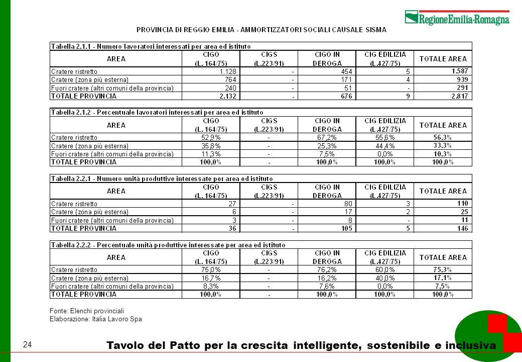24 Tavolo del Patto per la crescita intelligente, sostenibile e inclusiva Fonte: Elenchi provinciali Elaborazione: Italia Lavoro Spa