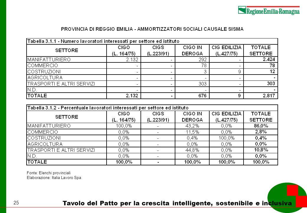 25 Tavolo del Patto per la crescita intelligente, sostenibile e inclusiva Fonte: Elenchi provinciali Elaborazione: Italia Lavoro Spa