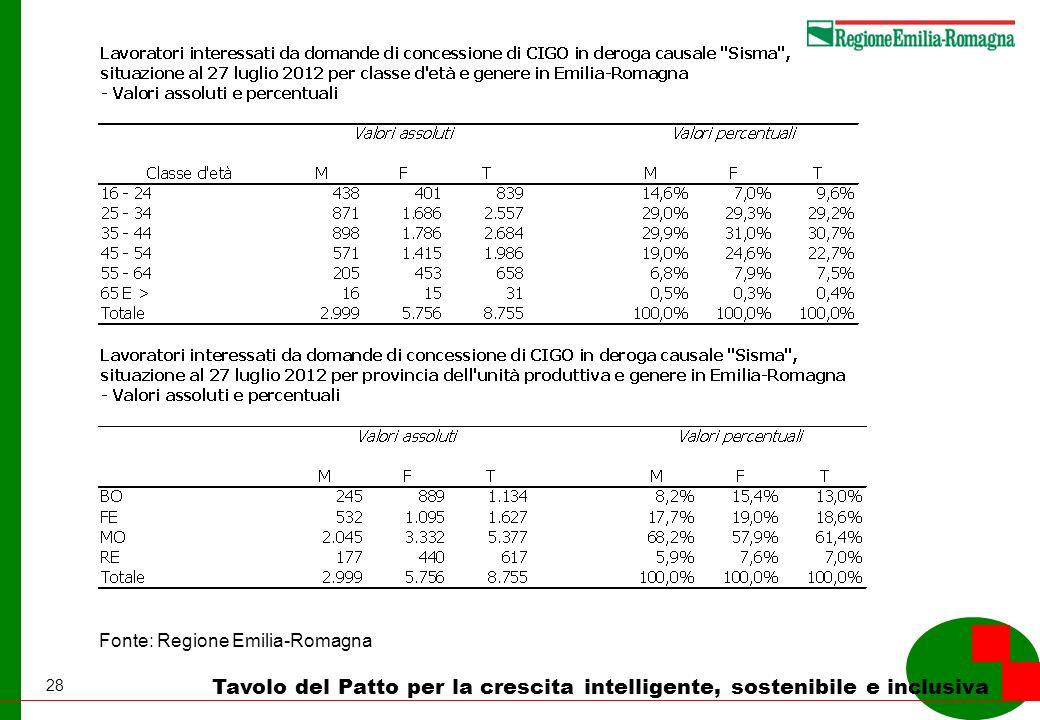 28 Tavolo del Patto per la crescita intelligente, sostenibile e inclusiva Fonte: Regione Emilia-Romagna