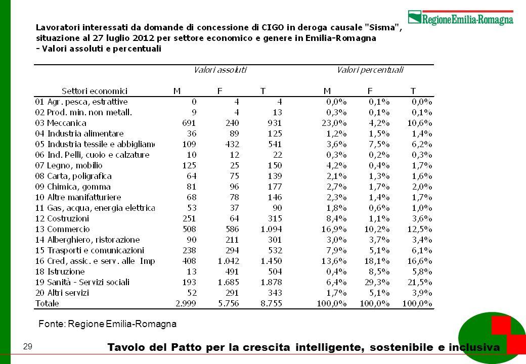 29 Tavolo del Patto per la crescita intelligente, sostenibile e inclusiva Fonte: Regione Emilia-Romagna