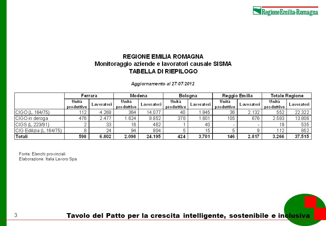 4 Tavolo del Patto per la crescita intelligente, sostenibile e inclusiva Fonte: Elenchi provinciali Elaborazione: Italia Lavoro Spa
