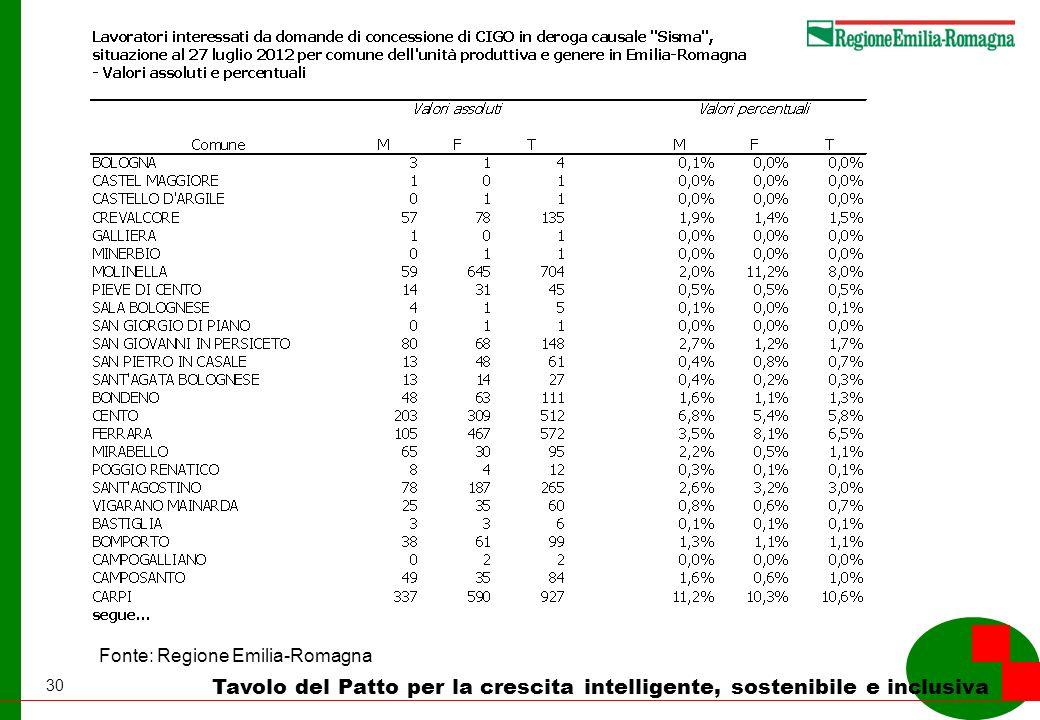 30 Tavolo del Patto per la crescita intelligente, sostenibile e inclusiva Fonte: Regione Emilia-Romagna
