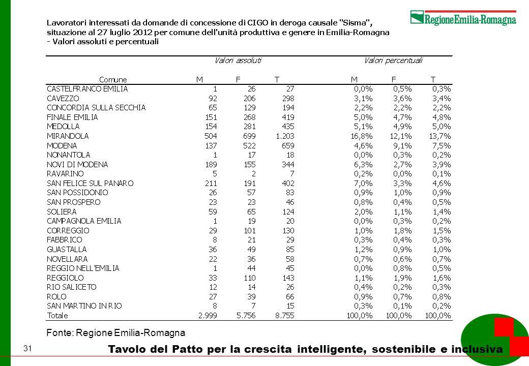31 Tavolo del Patto per la crescita intelligente, sostenibile e inclusiva Fonte: Regione Emilia-Romagna