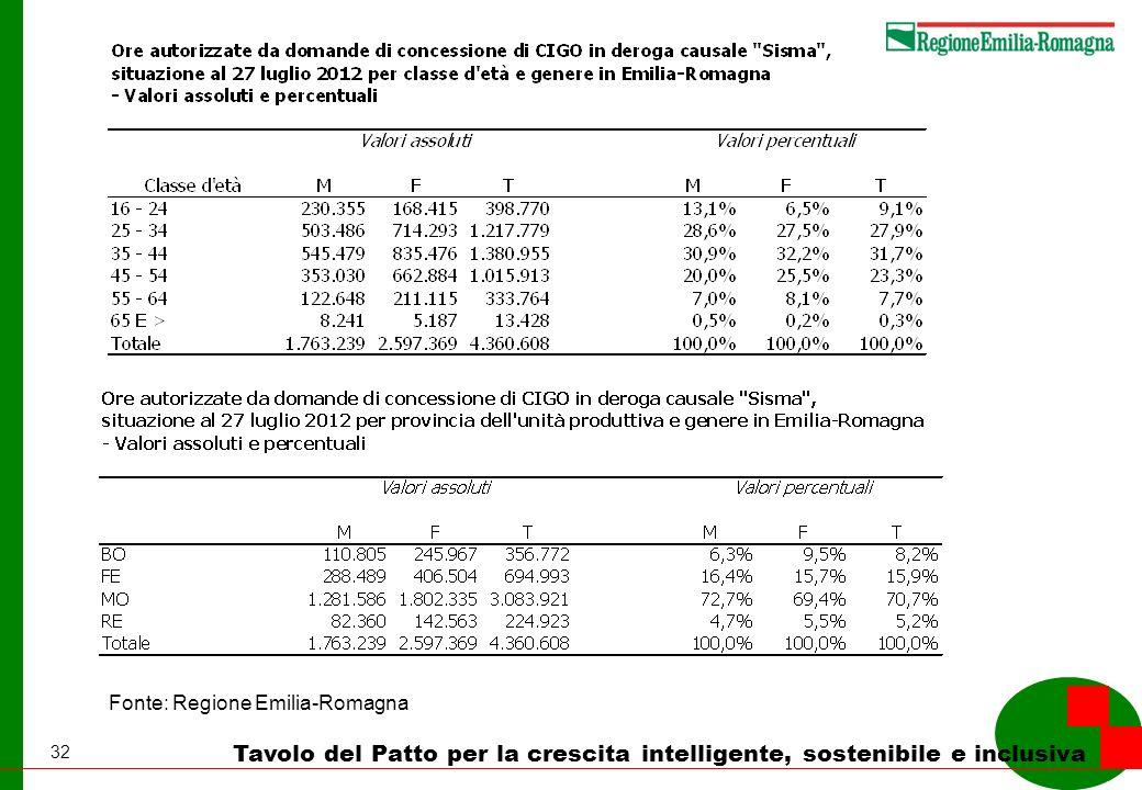 32 Tavolo del Patto per la crescita intelligente, sostenibile e inclusiva Fonte: Regione Emilia-Romagna