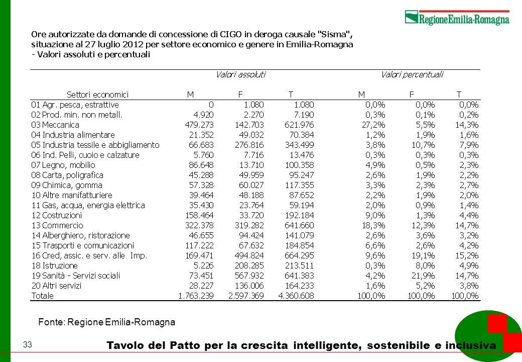 33 Tavolo del Patto per la crescita intelligente, sostenibile e inclusiva Fonte: Regione Emilia-Romagna