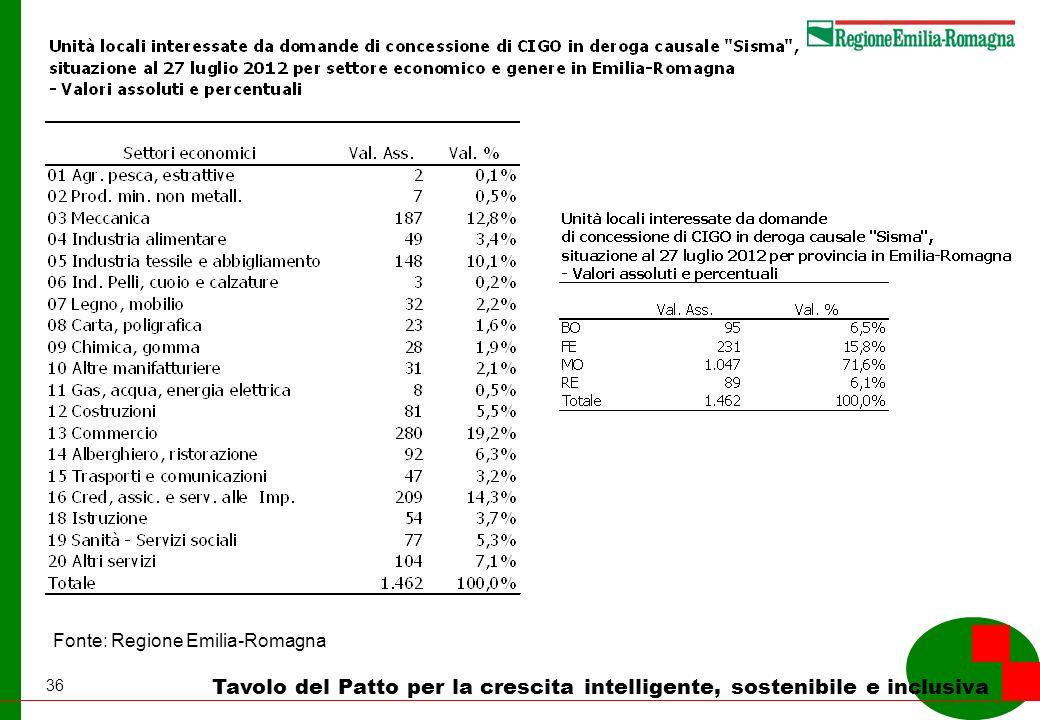 36 Tavolo del Patto per la crescita intelligente, sostenibile e inclusiva Fonte: Regione Emilia-Romagna