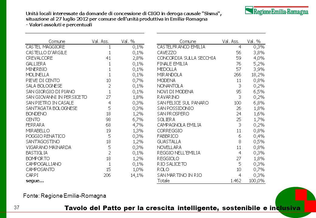 37 Tavolo del Patto per la crescita intelligente, sostenibile e inclusiva Fonte: Regione Emilia-Romagna
