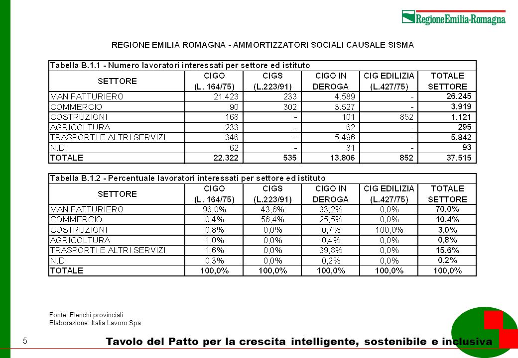 6 Tavolo del Patto per la crescita intelligente, sostenibile e inclusiva Fonte: Elenchi provinciali Elaborazione: Italia Lavoro Spa