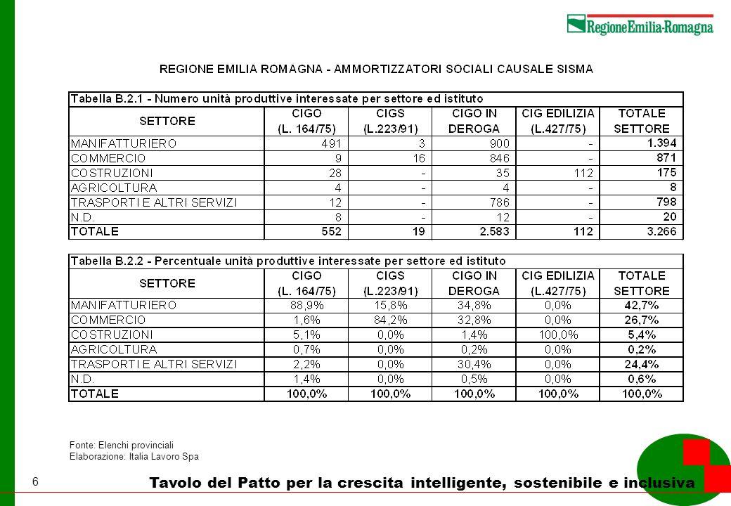 17 Tavolo del Patto per la crescita intelligente, sostenibile e inclusiva Fonte: Elenchi provinciali Elaborazione: Italia Lavoro Spa