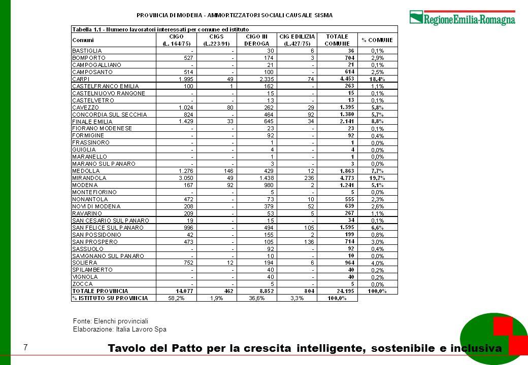 8 Tavolo del Patto per la crescita intelligente, sostenibile e inclusiva Fonte: Elenchi provinciali Elaborazione: Italia Lavoro Spa