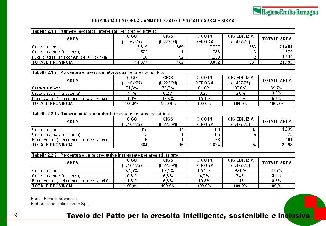 9 Tavolo del Patto per la crescita intelligente, sostenibile e inclusiva Fonte: Elenchi provinciali Elaborazione: Italia Lavoro Spa