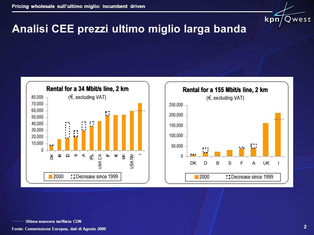 1 Il mercato per i servizi di Larga Banda wholesale sullultimo miglio è scarsamente competitivo - I prezzi sono saldamente ancorati a quelli dellopera