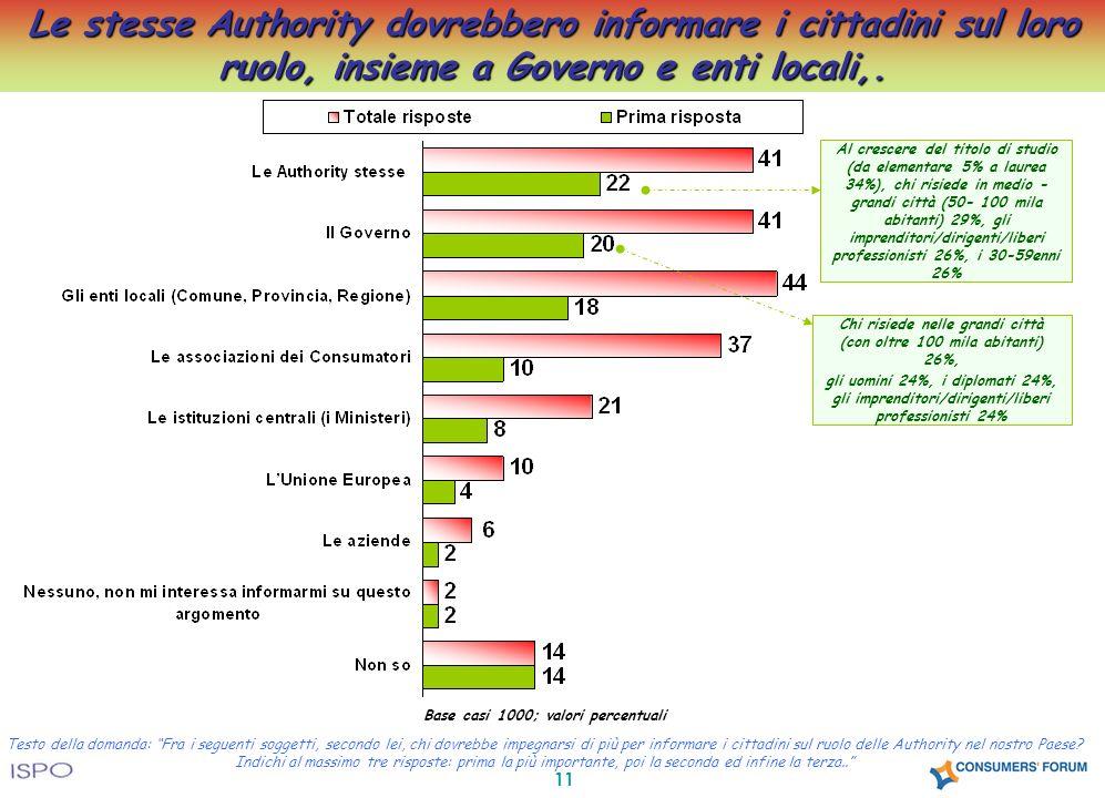 11 Testo della domanda: Fra i seguenti soggetti, secondo lei, chi dovrebbe impegnarsi di più per informare i cittadini sul ruolo delle Authority nel nostro Paese.