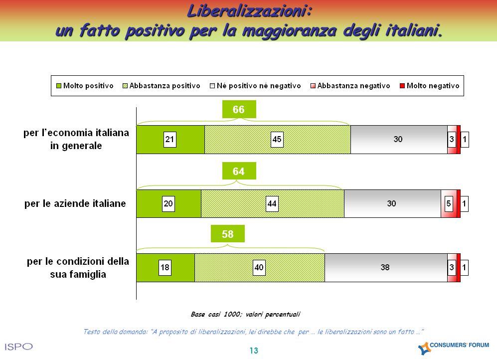 13 Testo della domanda: A proposito di liberalizzazioni, lei direbbe che per … le liberalizzazioni sono un fatto … Liberalizzazioni: un fatto positivo per la maggioranza degli italiani.