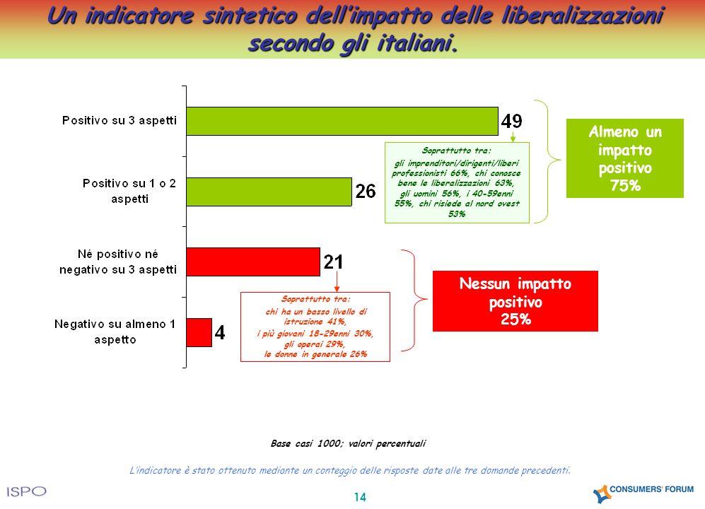 14 Un indicatore sintetico dellimpatto delle liberalizzazioni secondo gli italiani. Base casi 1000; valori percentuali Almeno un impatto positivo 75%