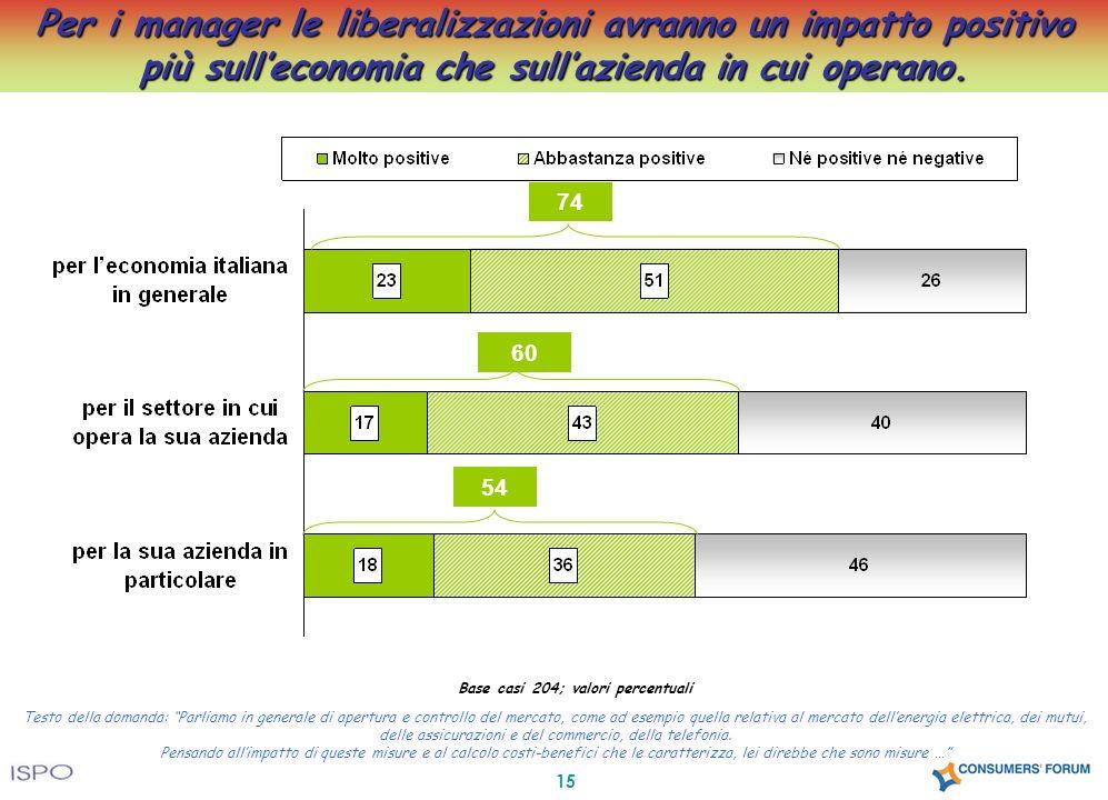 15 Per i manager le liberalizzazioni avranno un impatto positivo più sulleconomia che sullazienda in cui operano. Base casi 204; valori percentuali Te