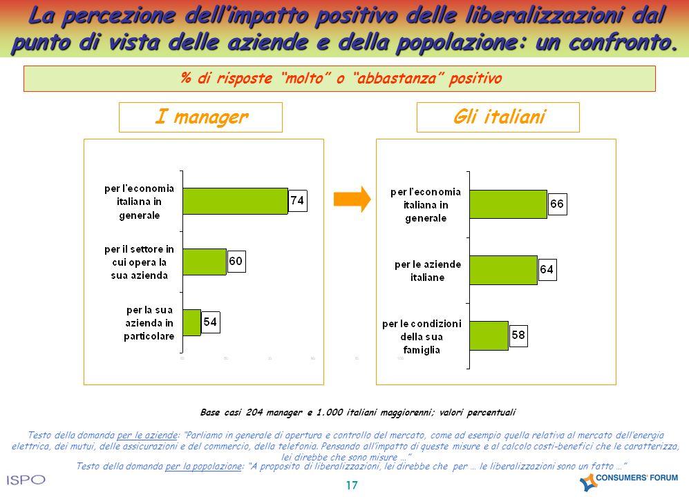 17 La percezione dellimpatto positivo delle liberalizzazioni dal punto di vista delle aziende e della popolazione: un confronto. % di risposte molto o