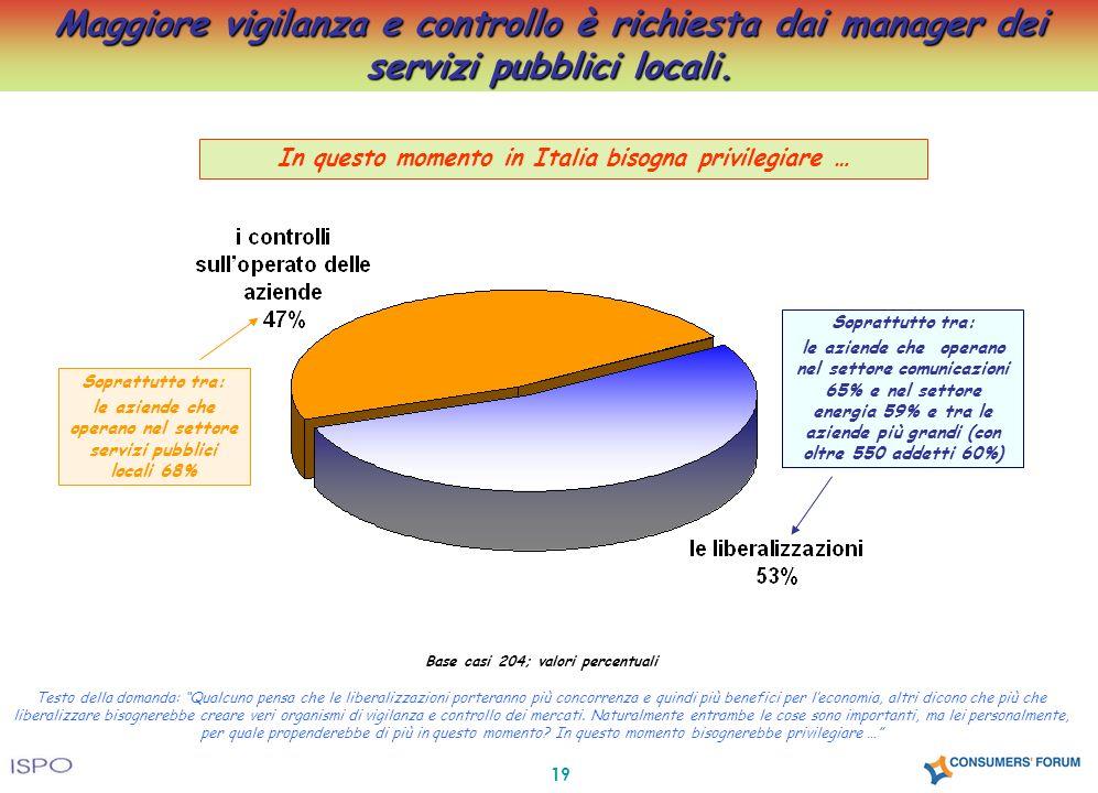 19 Maggiore vigilanza e controllo è richiesta dai manager dei servizi pubblici locali. Base casi 204; valori percentuali Testo della domanda: Qualcuno