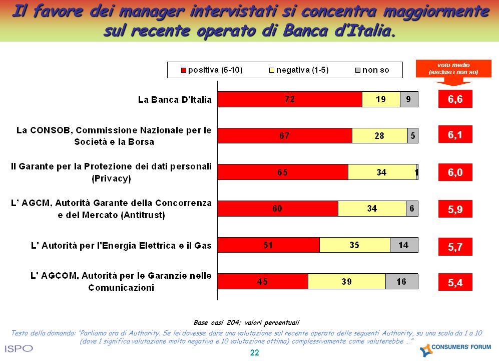 22 Il favore dei manager intervistati si concentra maggiormente sul recente operato di Banca dItalia. Base casi 204; valori percentuali Testo della do