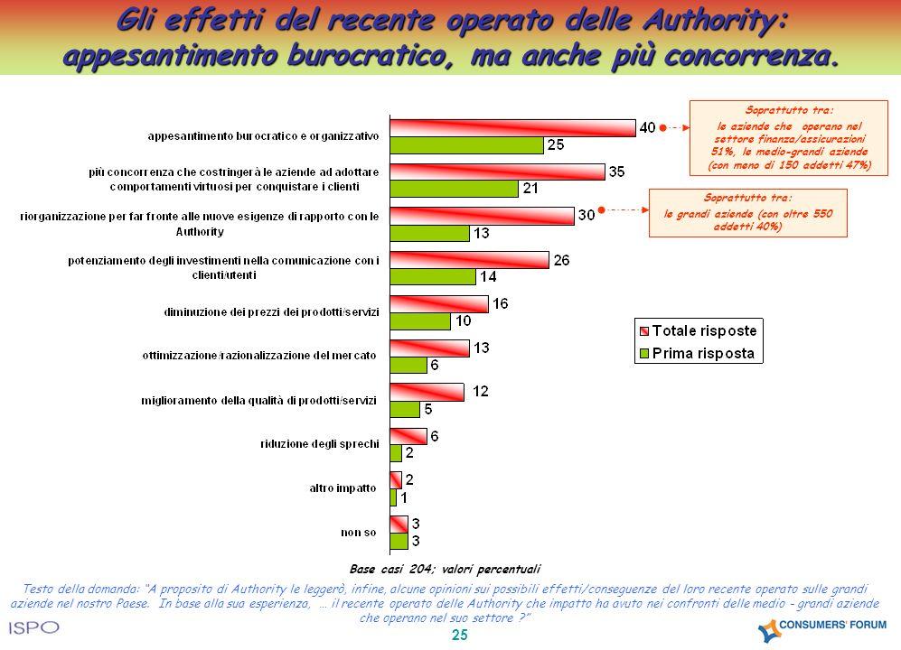 25 Gli effetti del recente operato delle Authority: appesantimento burocratico, ma anche più concorrenza. Base casi 204; valori percentuali Testo dell
