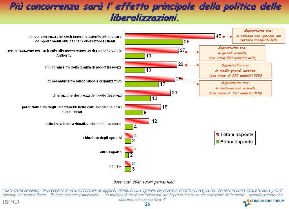 26 Più concorrenza sarà l effetto principale della politica delle liberalizzazioni. Base casi 204; valori percentuali Testo della domanda: A proposito