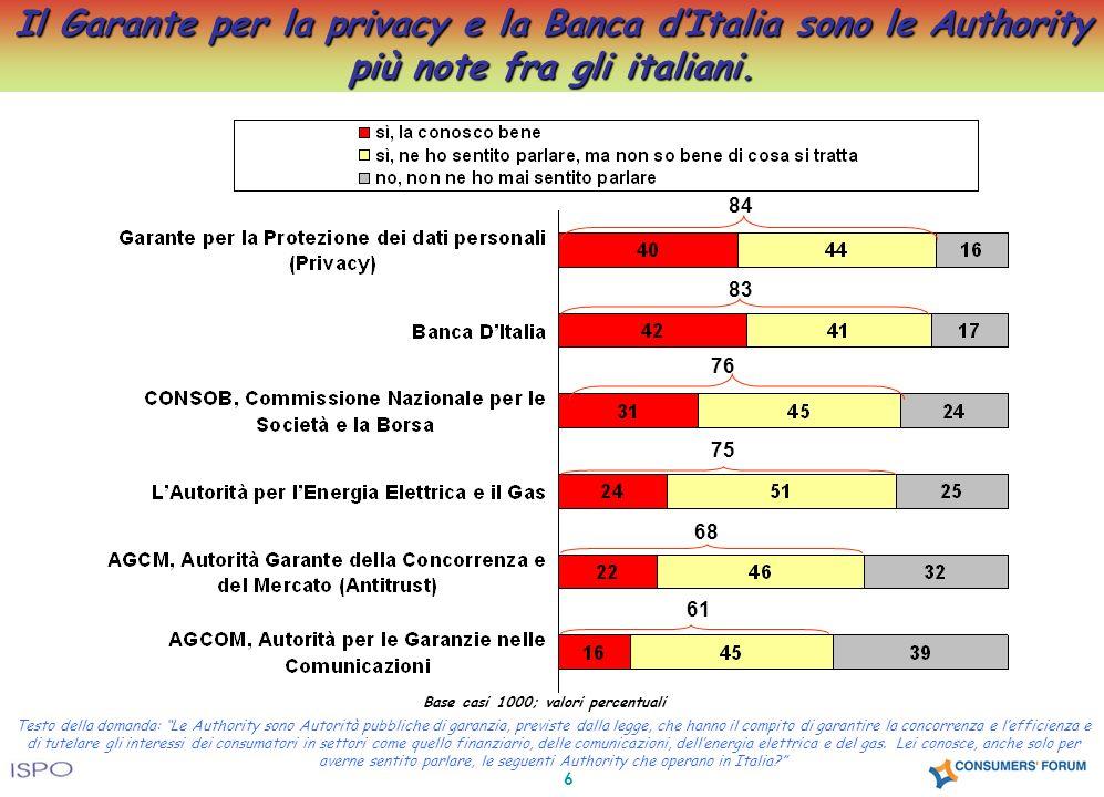 7 La conoscenza delle Authority riguarda la quasi totalità degli italiani.