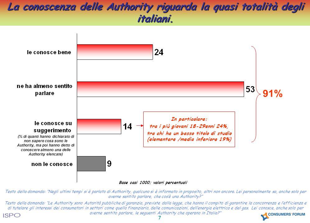 7 La conoscenza delle Authority riguarda la quasi totalità degli italiani. Base casi 1000; valori percentuali 91% (% di quanti hanno dichiarato di non