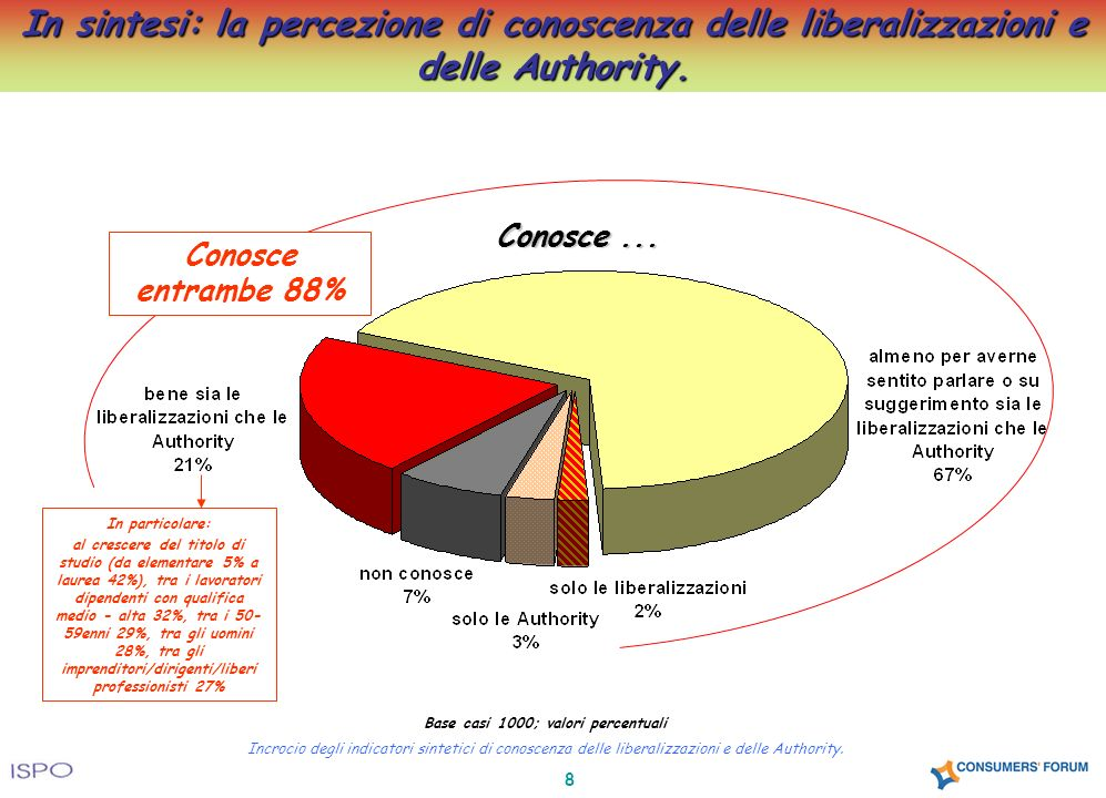 8 In sintesi: la percezione di conoscenza delle liberalizzazioni e delle Authority. Conosce... Base casi 1000; valori percentuali Incrocio degli indic