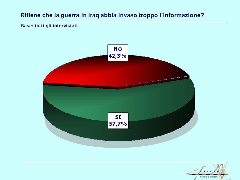 Come giudica il comportamento del Governo italiano rispetto alla guerra in Iraq.