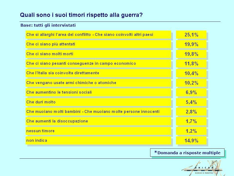 Quanto ritiene probabile che la guerra possa: vedere lItalia coinvolta direttamente rafforzare il fondamentalismo islamico Coinvolgere altri paesi 9,4% 29,8% 18,3% 21,6% 35,8% 43,3% molto abbastanza 36,8% 22,7% 27,4% 32,2% 11,7% 11,0% poco per nulla Base: tutti gli intervistati