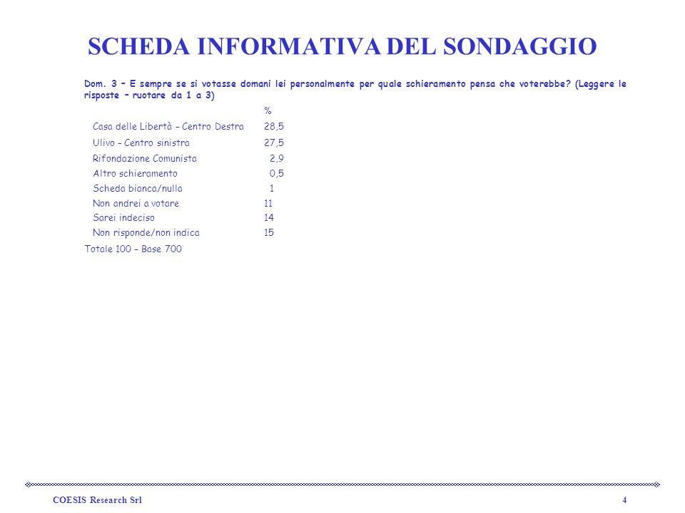 COESIS Research Srl4 SCHEDA INFORMATIVA DEL SONDAGGIO Dom.