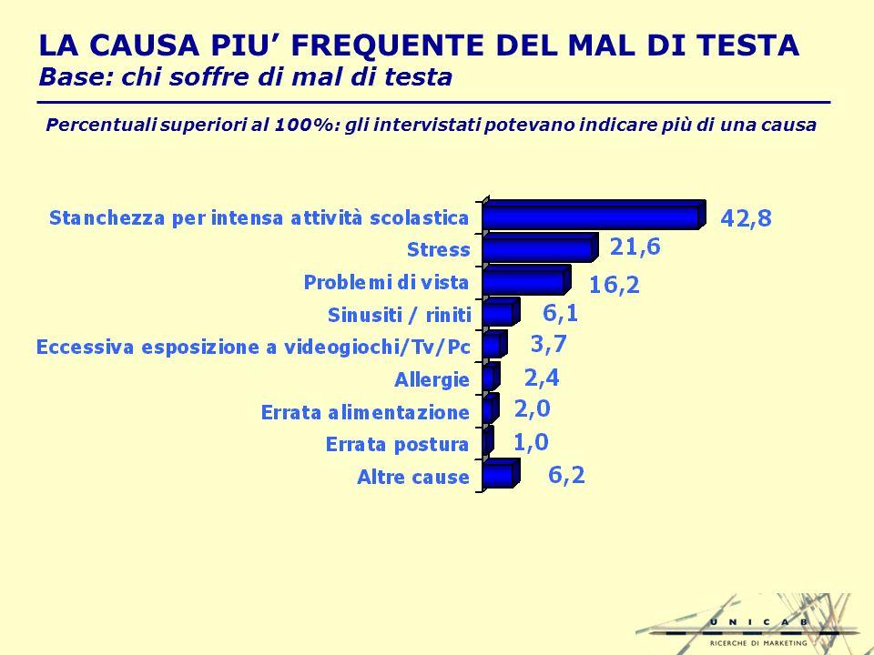 LA CAUSA PIU FREQUENTE DEL MAL DI TESTA Base: chi soffre di mal di testa Percentuali superiori al 100%: gli intervistati potevano indicare più di una causa