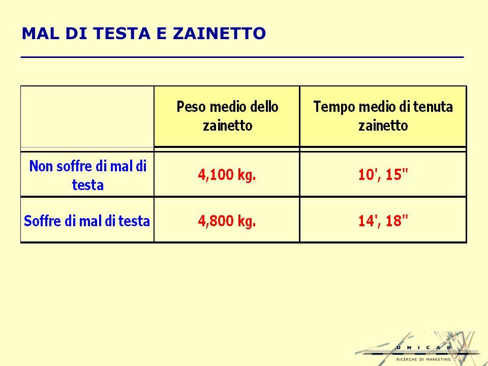 MAL DI TESTA E ZAINETTO