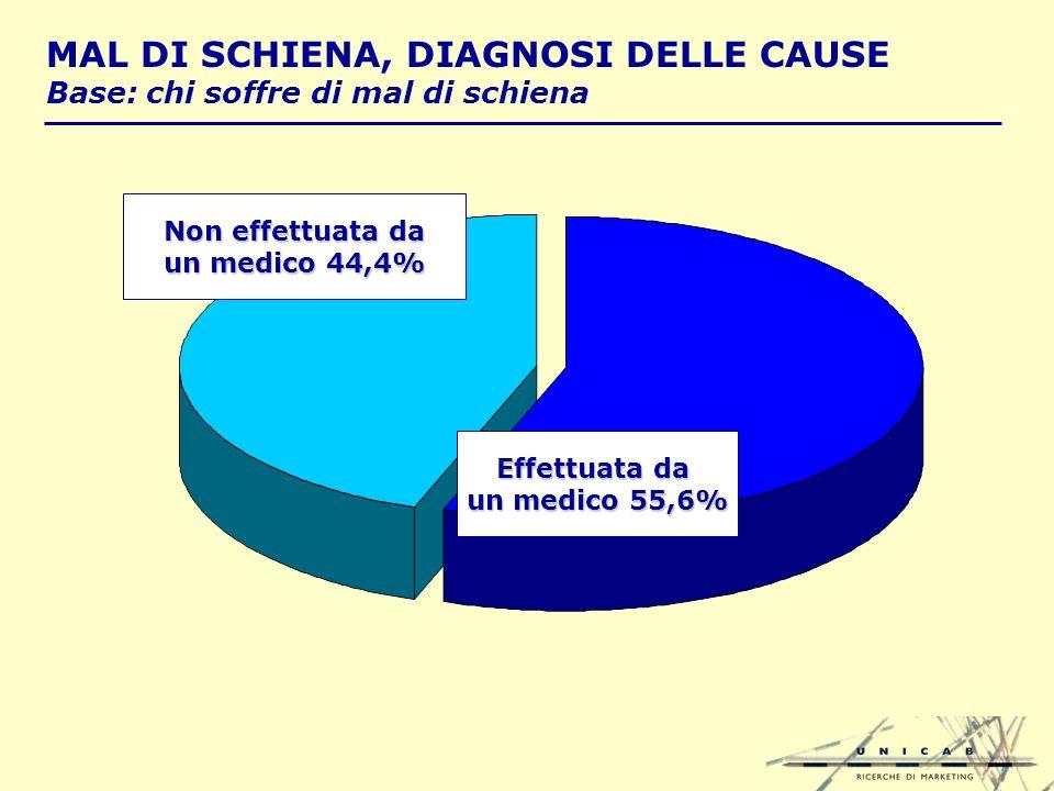 MAL DI SCHIENA, DIAGNOSI DELLE CAUSE Base: chi soffre di mal di schiena Non effettuata da un medico 44,4% Effettuata da un medico 55,6%
